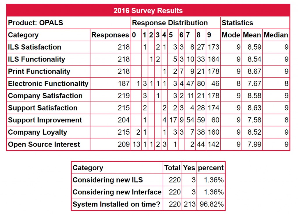 OPALS Results in 2016 Library Survey